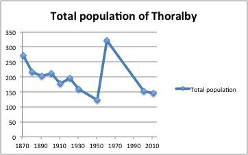 A_line_graph_showing_the_of_population_for_Thoralby
