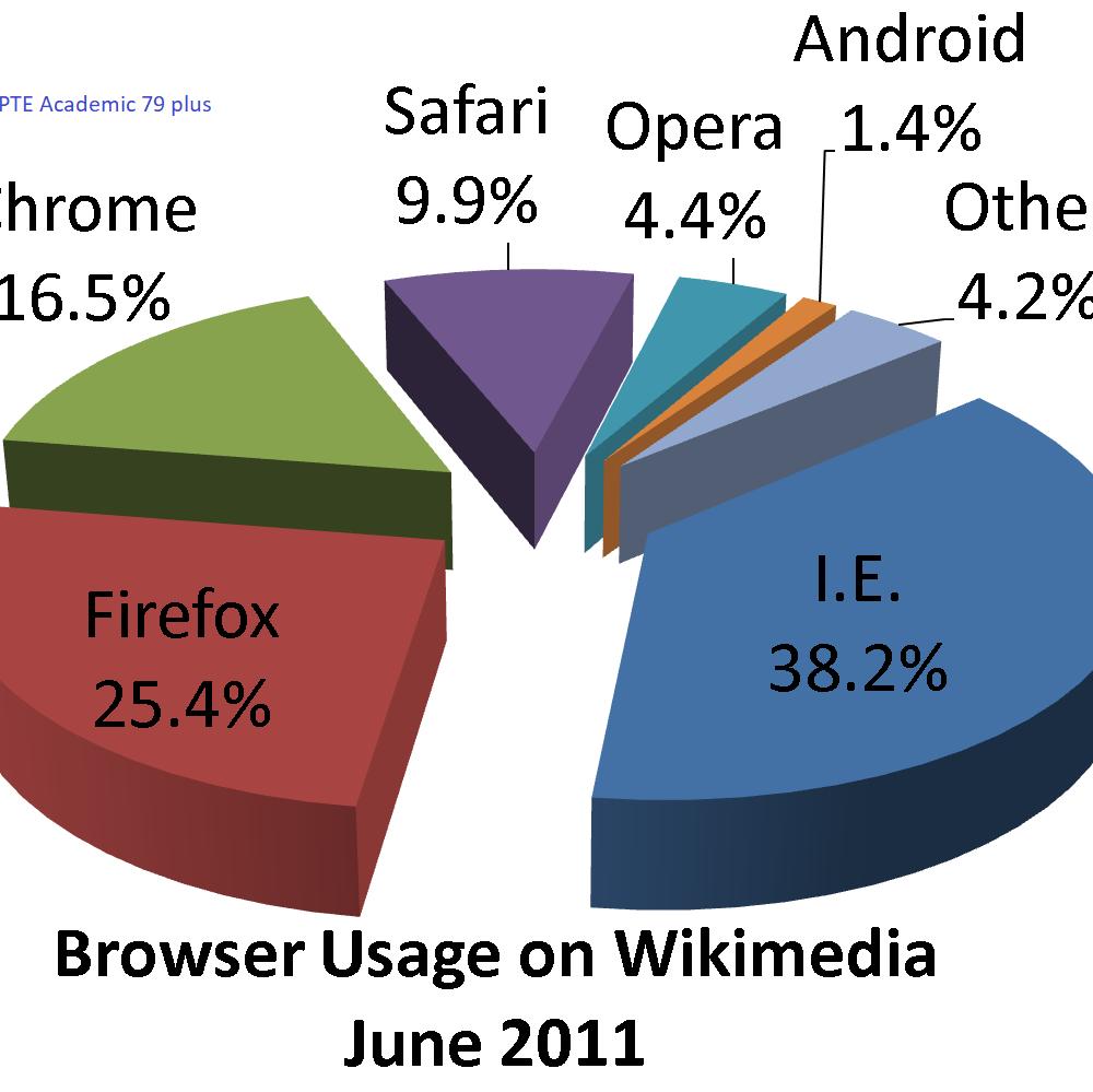 Browser_usage_on_wikimedia_pie_chart